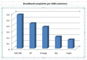 Which is the best UK broadband provider ? | Anglesey Computer ...